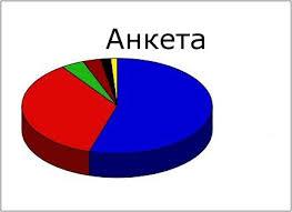 Резултати анкете